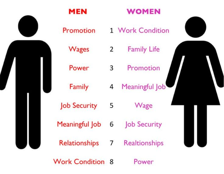a thesis statement about difference s between men and women Different leadership styles for women bachelor thesis 6  this leads to the following thesis statement:  this thesis discusses differences between men and.