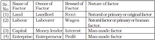 Four Main Factors of Production In Economics - Chart
