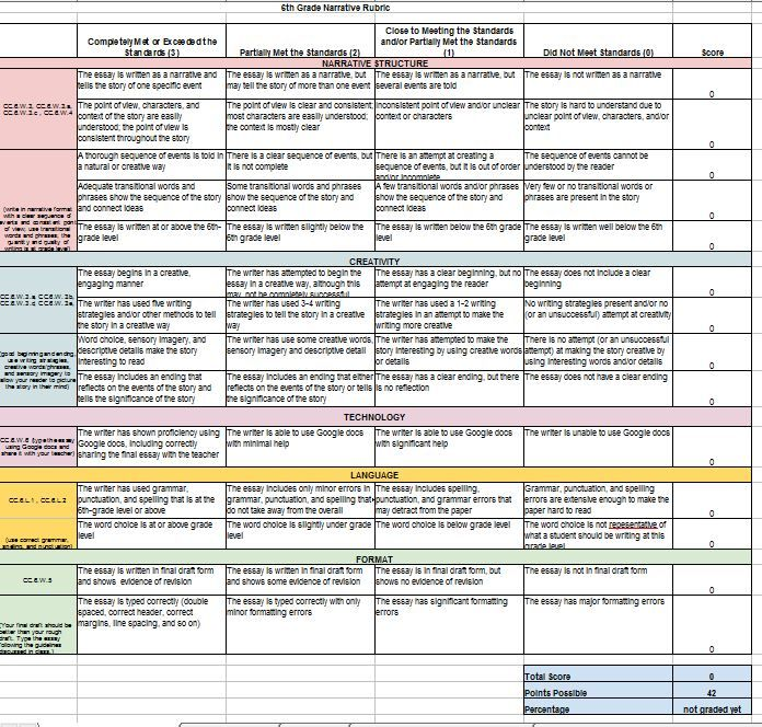 rubric for writing a creative story Uil creative writing rubric a well-organized story will present ideas in a logical and coherent manner a+ creative writing_recommended rubricdocx.