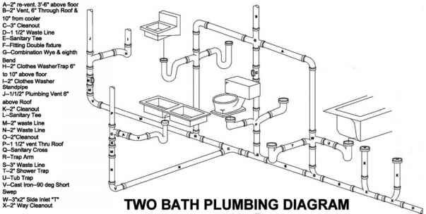 Figure 6.19A Isometric diagram of a two-bath plumbing system.