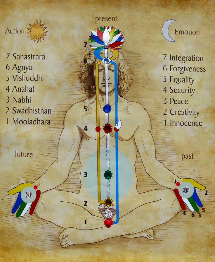 Chakra chart by Jeff Raum