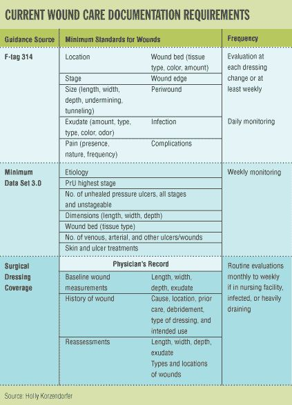 nursing notes | Superior Documentation Means Superior Wound Care