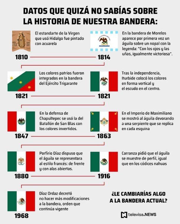 evolucion de la bandera de mexico imagenes