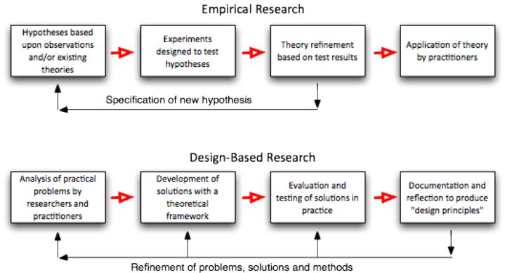 emerical research An empirical research article reports research based on actual observation or experiment the research may use quantitative research methods, which generate numerical .