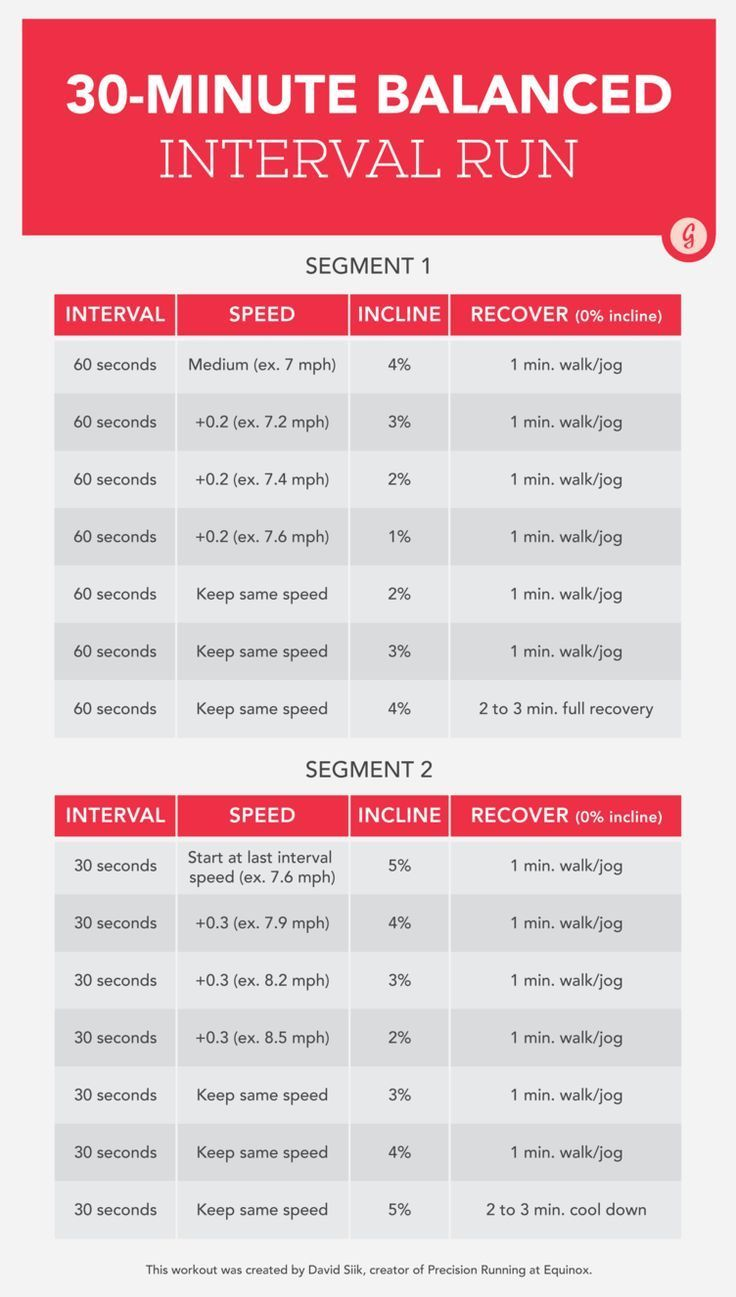 30-Minute Interval Run Graphic  Learn to love the treadmill again with this effective interval workout. #workout #fitness #running #greatist