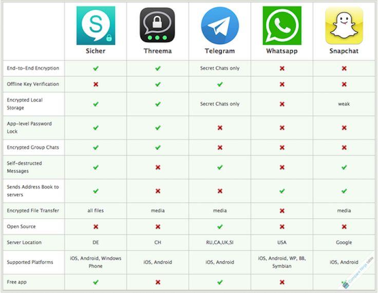 apps-mensajeria WhatsApp apuesta por un contenido social y replicable