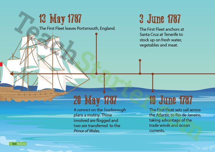 Teaching Resource: A four-page timeline of the history of the voyage of the First Fleet.