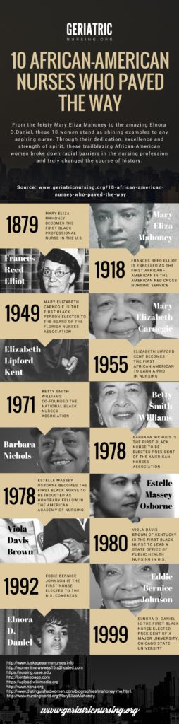 Throughout the history there have been some remarkable black nurses that many people know little or nothing about, here is your chance to find out who are these extraordinary women...