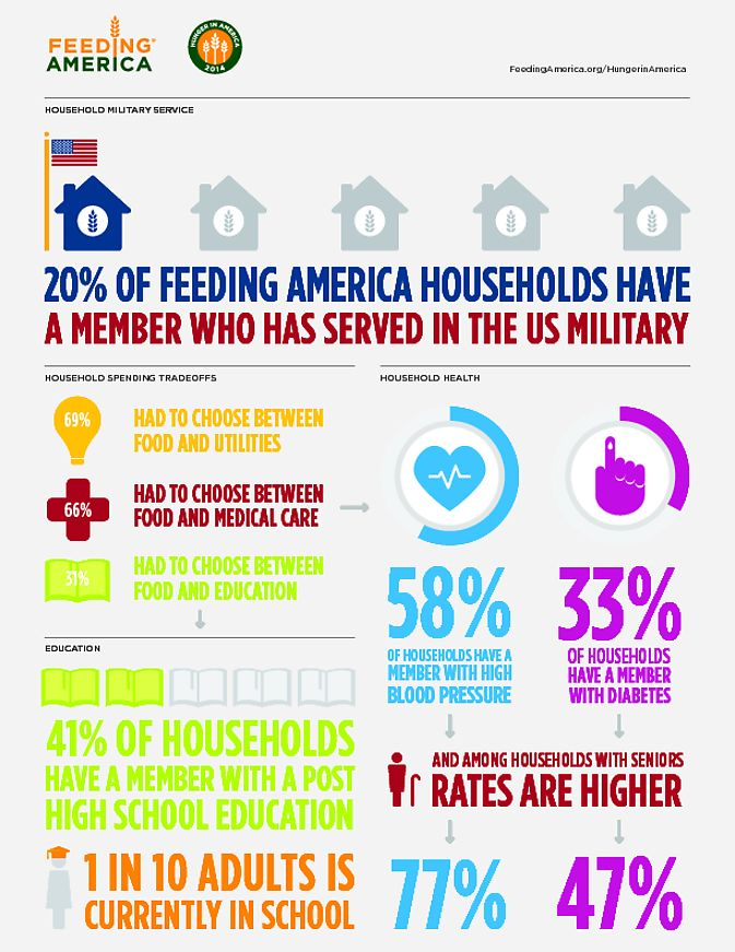 Who uses the local food banks? Not who you would automatically think: