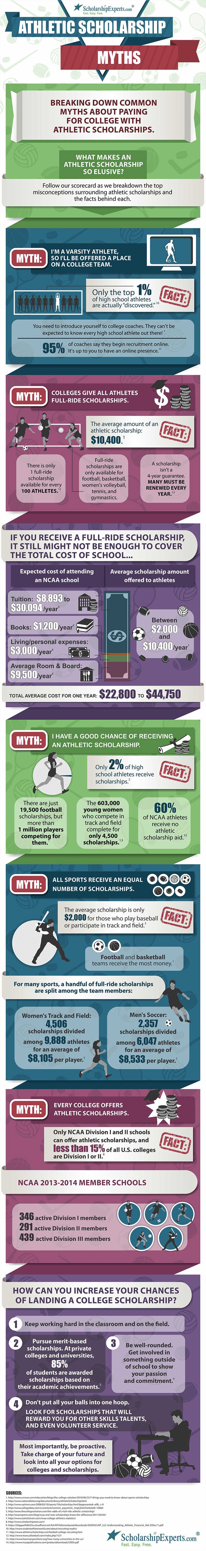 Breaking down the Top 5 myths about scholarships for athletes #infographic