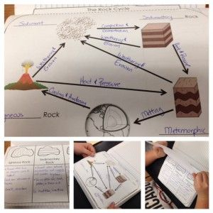Earth Science for Interactive Notebooks - the Rock Cycle and igneous, sedimentary, and metamorphic rocks