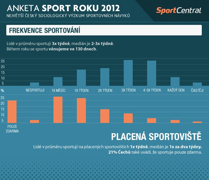 Sport roku 2012 - největší český sociologický průzkum sportovních návyků
