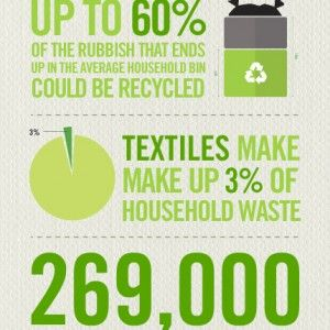 From Waste to Rags - The Recycling Facts