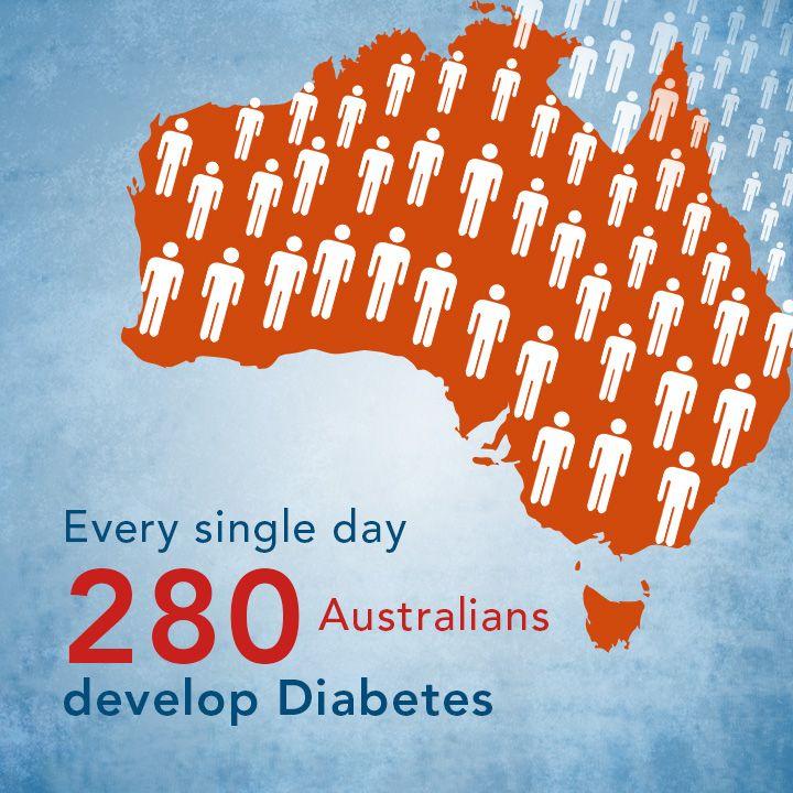 Every single day 280 Australians develop Diabetes.