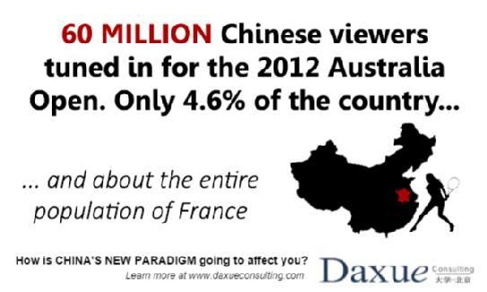 Australian open audience Chine