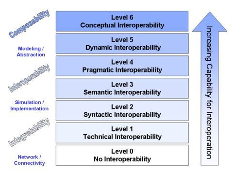 "Levels of Conceptual Interoperability (published in Tolk A, Diallo SY, Turnitsa CD, Winters LS (2006) ""Composable M&S Web Services for Net-centric Applications,"" Journal for Defense Modeling & Simulation (JDMS), Volume 3 Number 1, pp. 27-44, January 2006)"
