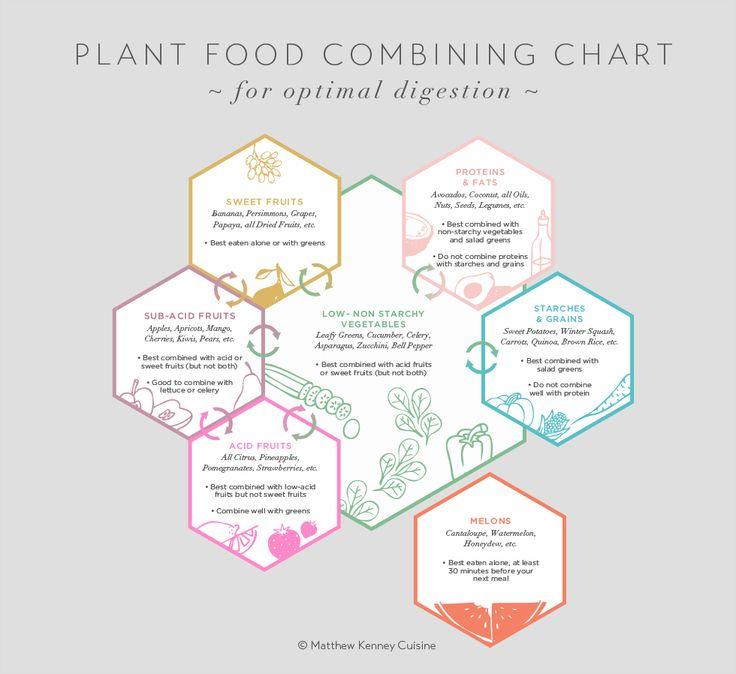 Best 25+ Ph food chart ideas on Pinterest Acid alkali, Acidic - food charts