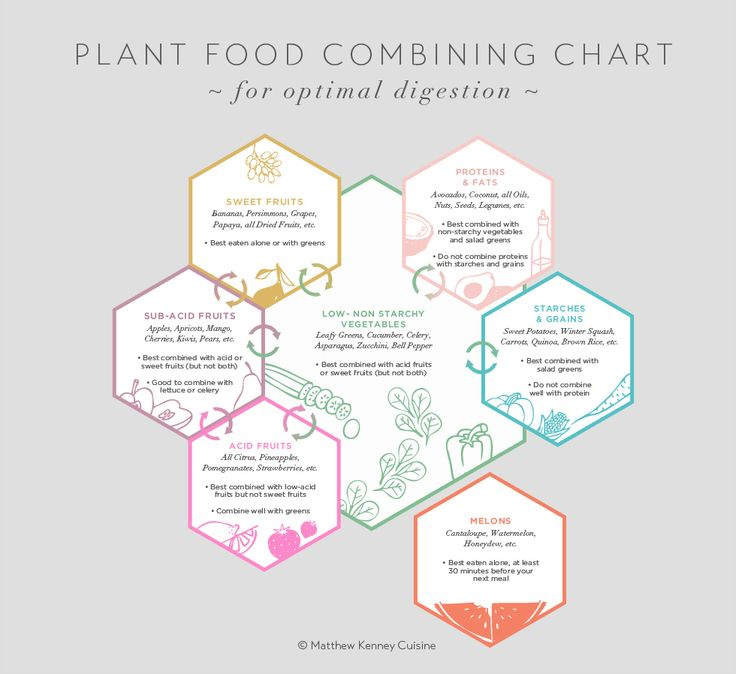 Food combining chart to keep your belly happy