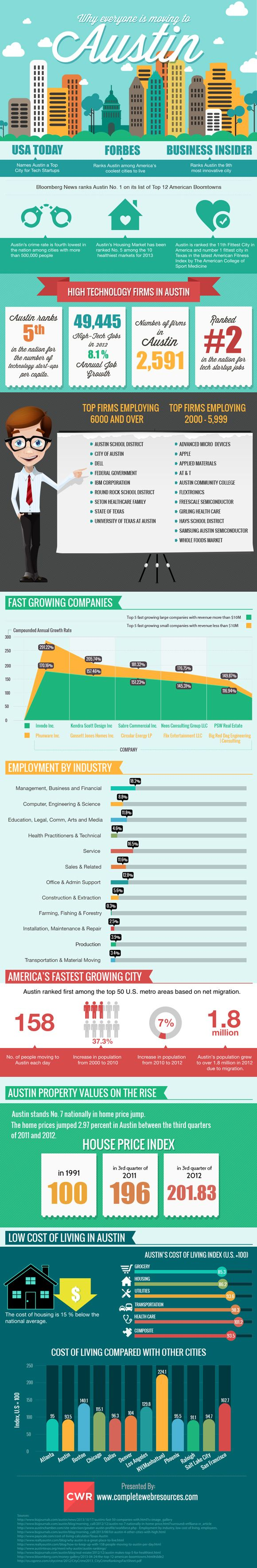 Austin Texas, fastest growing city in the US  #Austin #infographic