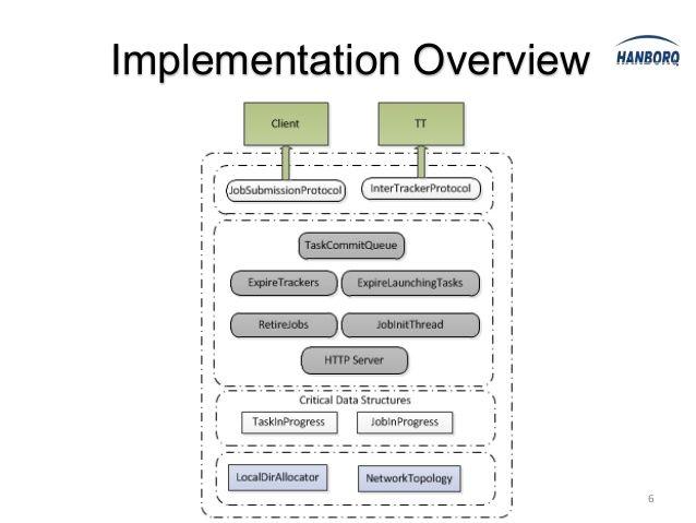 JobTracker Implementation