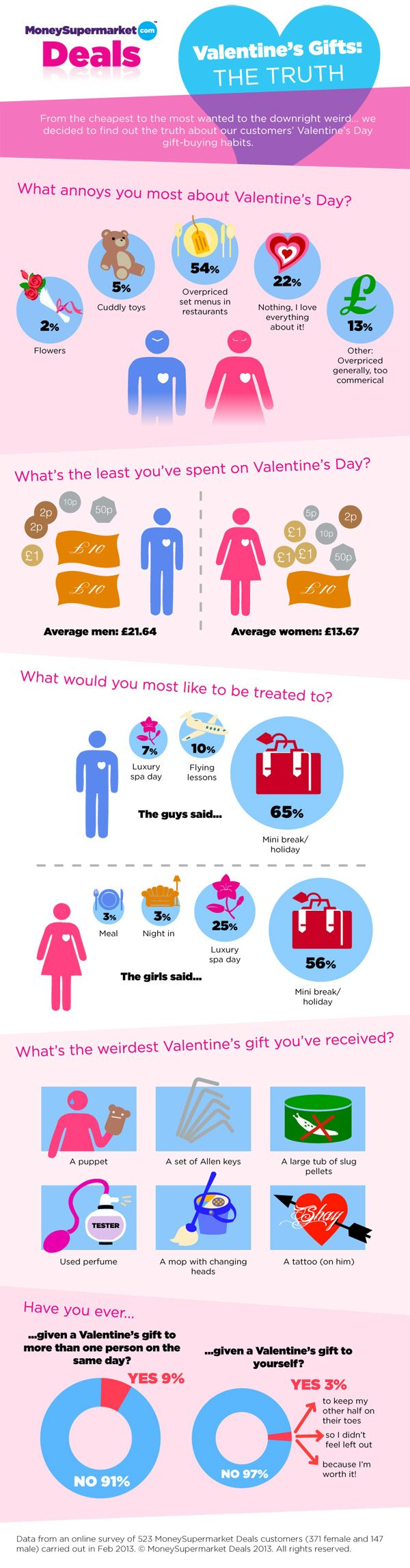 From the cheapest to the most wanted to the downright weird… we decided to find out the truth about our customers' Valentine's Day gift-buying habits. #infographic #ValentinesDay