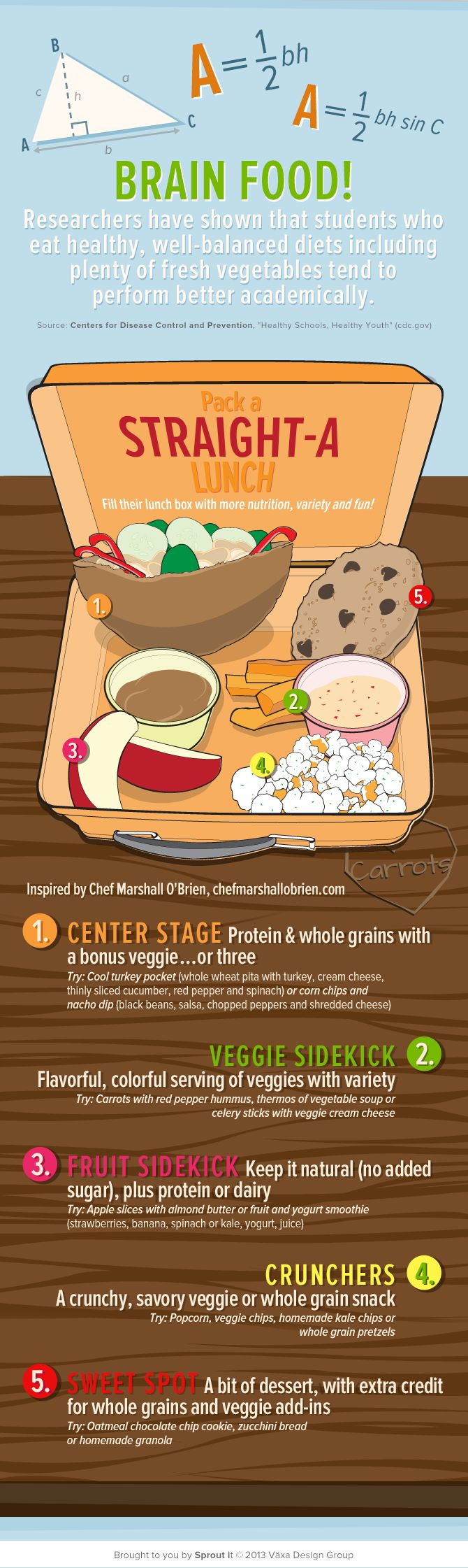 Brain Food - Pakc a Straight-A Lunch   Quick tips on how to pack a healthy school lunch