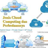 Data Center Tier III Jakarta - Indonesia: Jenis Cloud Computing dan Perbedaannya