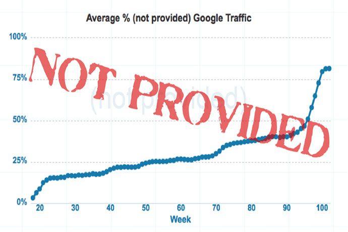 2 Fakta penting dalam 'Not Provided' keyword di paid search.