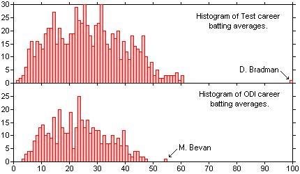 Batting average - Wikipedia