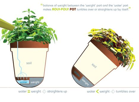 Roly-Poly Pot, Plants Fall Over When Thirsty by Samgmin Bae » Yanko Design