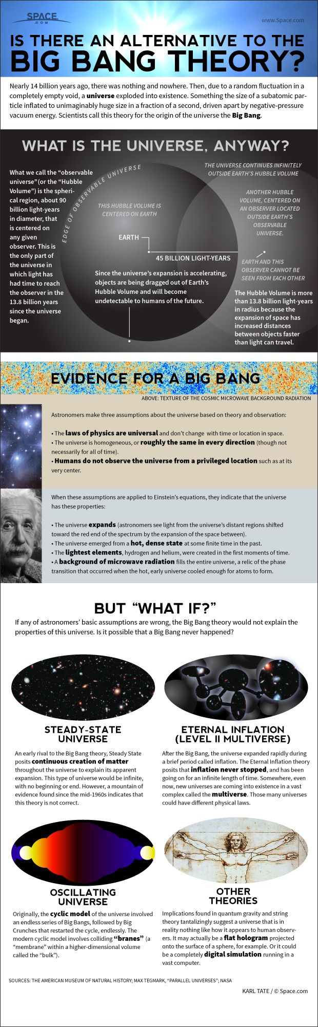 Most astronomers believe the universe began 13.8 billion years ago in a sudden explosion called the Big Bang. Other theorists have invented alternatives and extensions to this theory. Credit: By Karl Tate, Infographics Artist