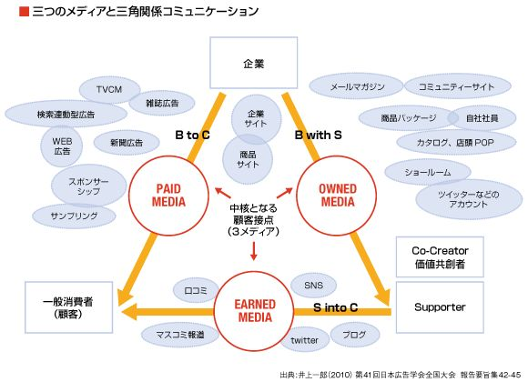 広告コミュニケーション   三つのメディアと三角関係 ...