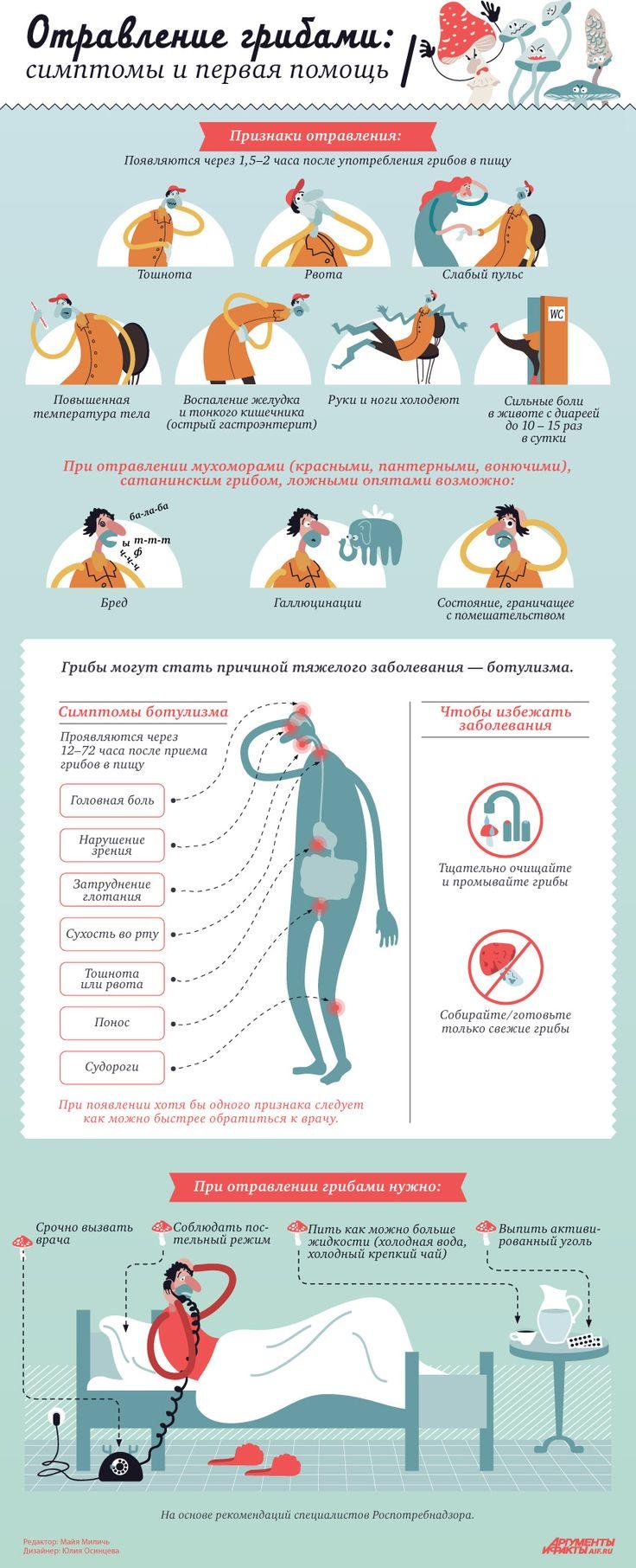 Отравление грибами: симптомы и первая помощь. Инфографика | Здоровая жизнь | Здоровье | Аргументы и Факты