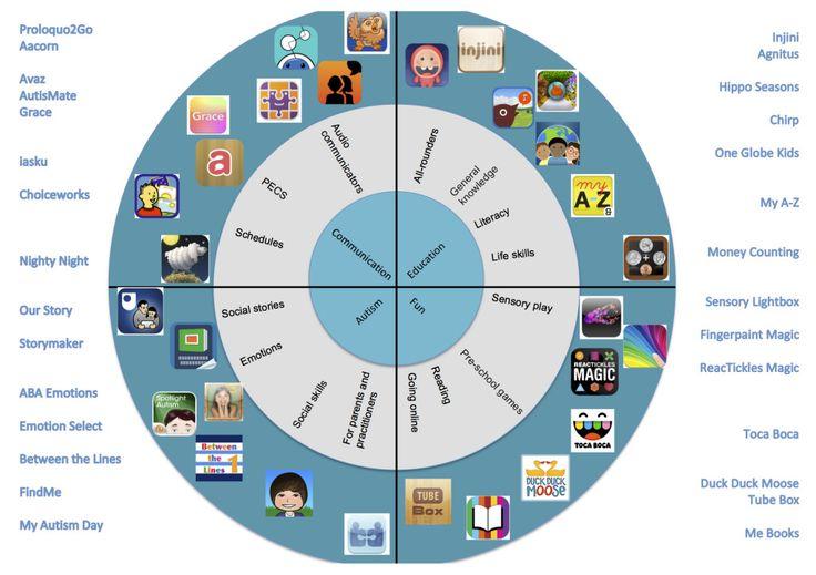 Wheel of Autism Apps