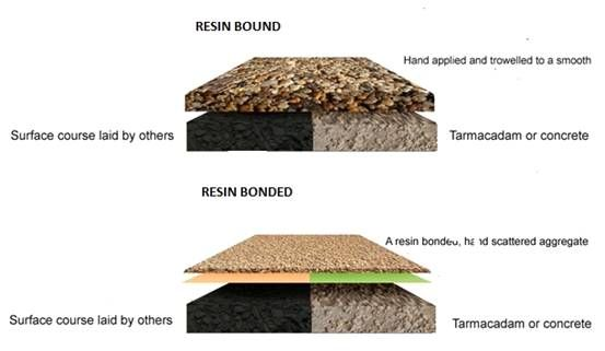 The difference between resin bound and resin bonded gravel wearing courses