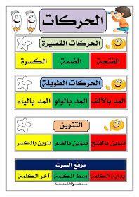 بطاقة الحركات الاعرابية لاطفال التعليم الاولي Arabic Kids Arabic Alphabet For Kids Learning Arabic
