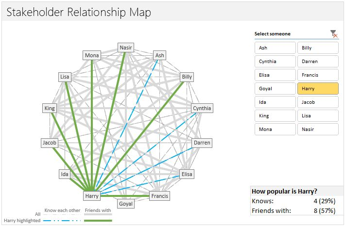 Mapping relationships between people using interactive network chart