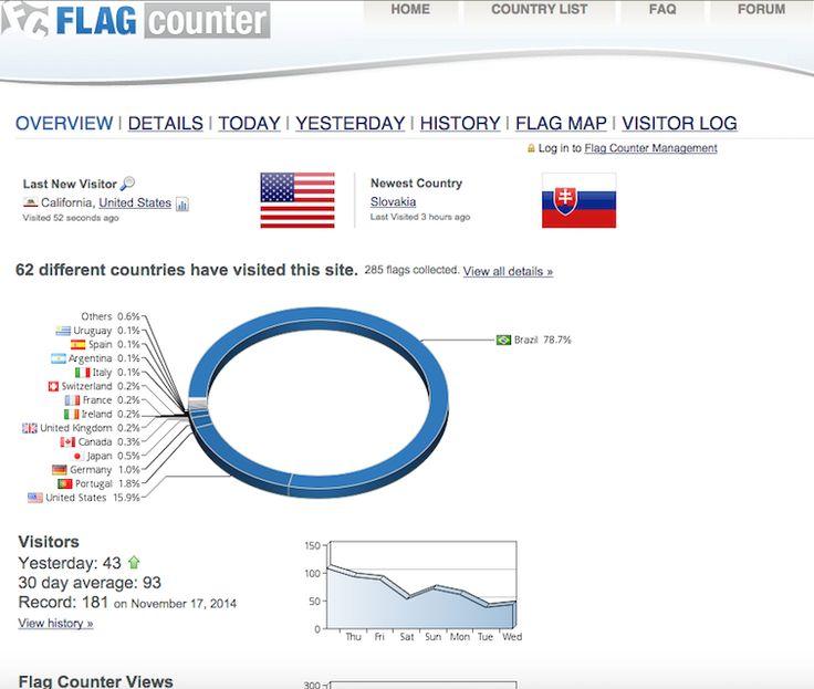 Raquel Superlinda: A 62★  FLAG é da ESLOVÁQUIA