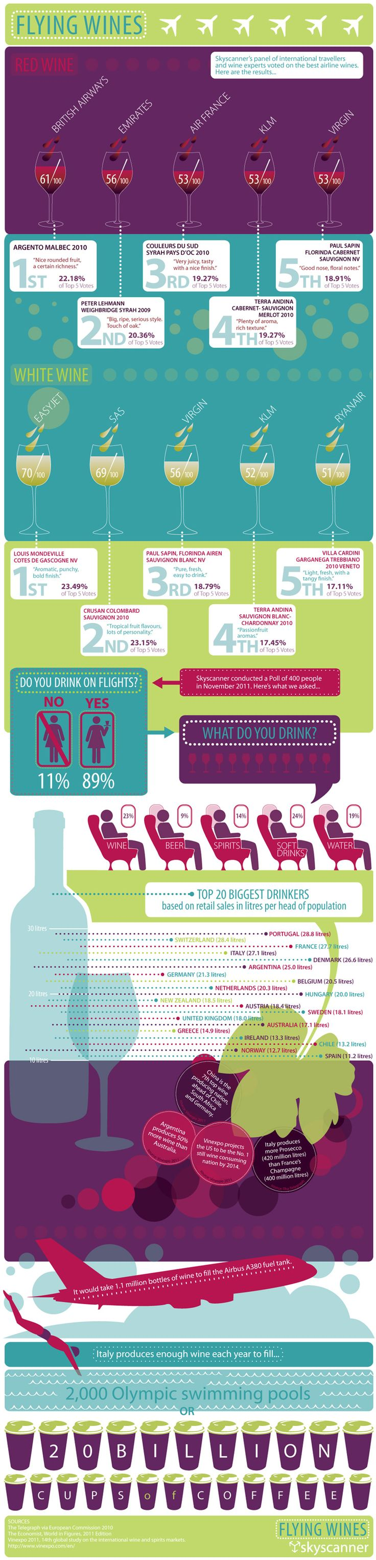 17 best ideas about wine infographic on pinterest