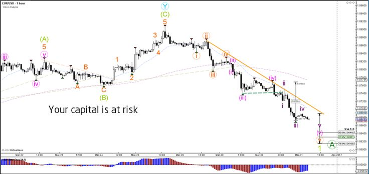 EUR/USD Non-Stop Decline Breaks 1.0750 Support  - Your capital is at risk