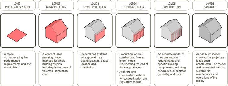 LOD = LOD + LOI | Evolve-Consultancy