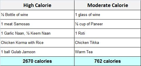 Healthy Indian Food Options: Quick Guide - BuiltLean