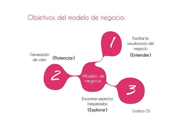 Definición de modelo de negocio  innovación social.  http://www.businesslifemodel.com/#!feedback/c17yd Innovación social   BLM   Javier Francisco Silva,  Santiago Restrepo