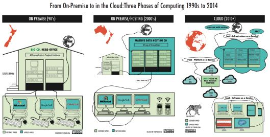 Technology and Law-Cloud Computing-new legal problems or the same oldissues? http://jennievickers.wordpress.com/2014/05/14/technology-and-law-cloud-computing-new-legal-problems-or-the-same-old-issues/