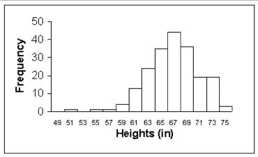 How can you Make a Polygon Frequency Chart By using Excel