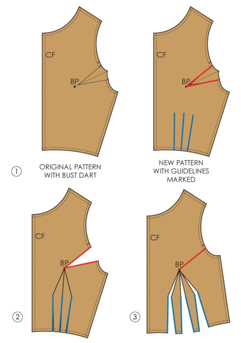 Fundamentals of Pattern Making: Viktor & Rolf Dart Clusters - The Cutting…