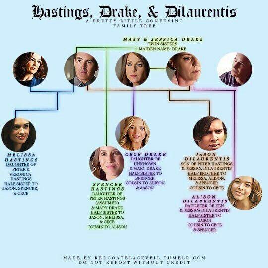 Hastings / Drake / DiLaurentis family tree