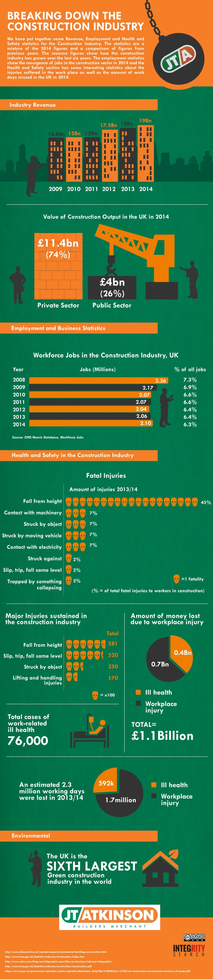 Breaking Down The Uk Construction Industry Statistics Infographic Infographicspedia