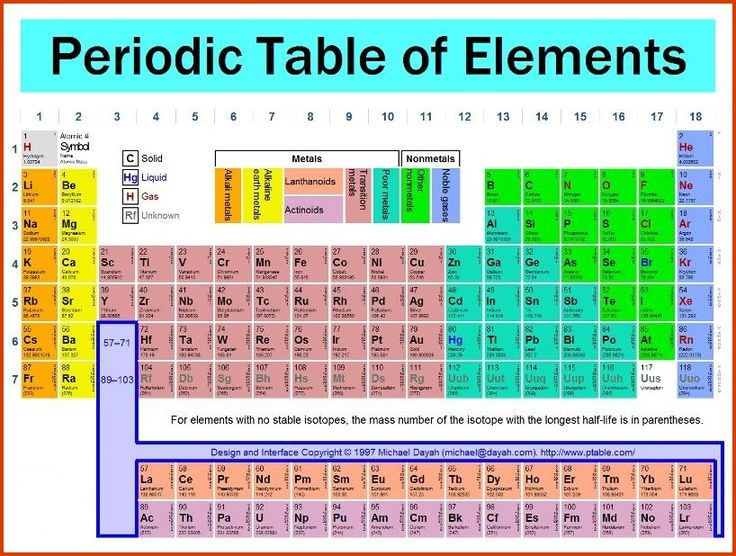 Latest Periodic Table