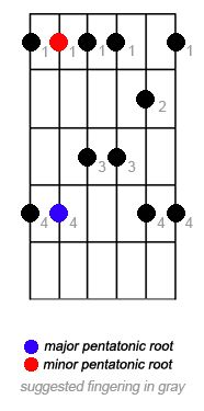 Learning Guitar: The 5 Positions of the Pentatonic Scale: Pentatonic Scale Position Four